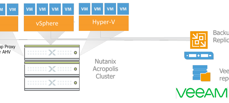 Veeam Availability for Nutanix AHV and license changes